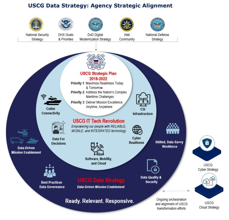Data Strategy Explained. The first official U.S. Coast Guard Data Strategy, signed in February 2021, is an essential component of the USCG's Technology Revolution and directly tied to the Coast Guard 2018-2022 Strategic Plan. It aims to improve data quality, which will ultimately lead to better decision making.